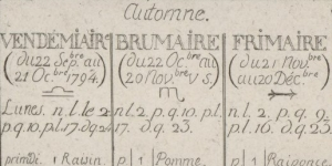 Calendrier républicain de l'an III, 1794